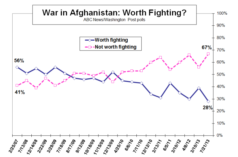 War in Afghanistan Polling