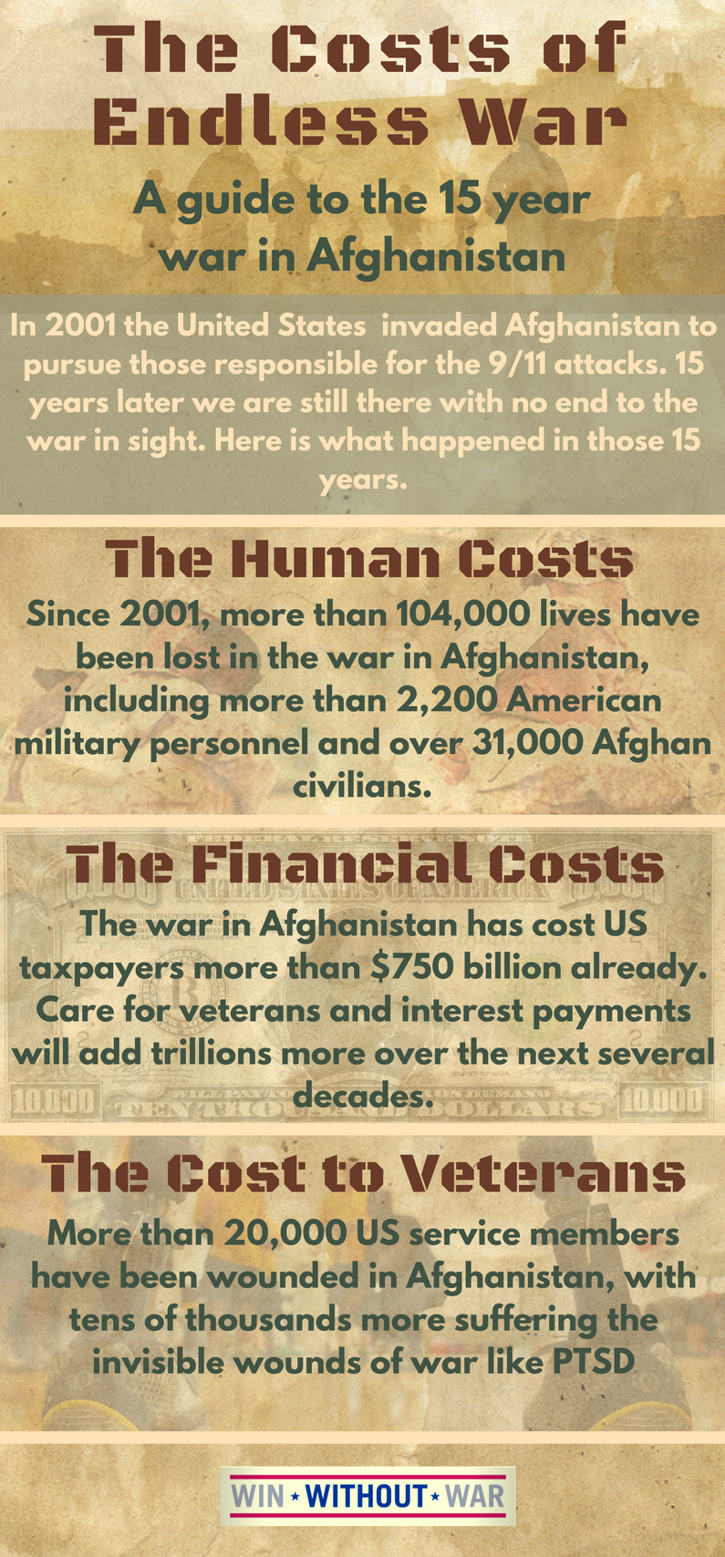Fact Checking Fact Checkers >> Infographic: The Costs of Endless War in Afghanistan - Win Without War